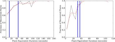 the kepler catalog of stellar flares iopscience