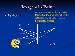 reflection ray diagram for mirror image u0026 applications of