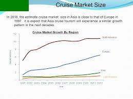cruise marketing management ppt