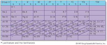 Periods Of The Periodic Table Periodic Table Of The Elements Britannica Com