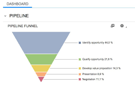 sales funnel template sales funnel stages powerpoint template