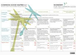 the economy for the common good