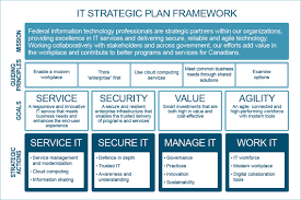 Planning Agenda Template How To Start A Business Plan Outline Best Agenda Templates Free