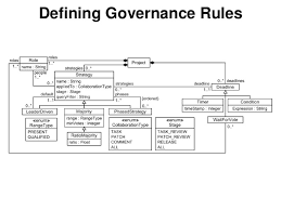governance rules for open source software systems