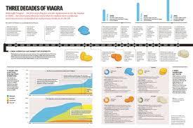 three decades of viagra infographic pharmaceutical journal