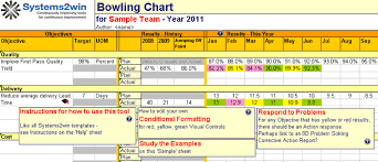 Six Sigma Project Charter Template Excel Bowling Chart Template Excel Bowler Chart