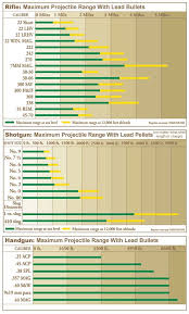 South Carolina how far can a bullet travel images Three charts illustrating maximum projectile ranges for rifles jpg