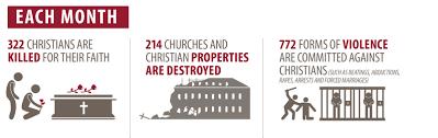 christian persecution open doors usa