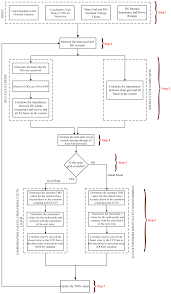 energies free full text adaptive protection scheme for a