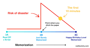 tips for writing a reflection paper doing a ted talk the full story wait but why memorization risk graph 1