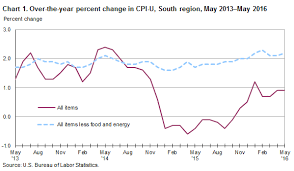 us bureau of labor statistics cpi consumer price index south region may 2016 southeast