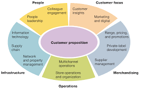 retail store operation and financial dimensions in retail store