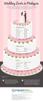 wedding expenses how much does a wedding cost
