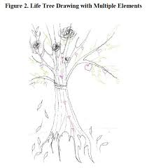 theme tree life tree drawings as a methodological approach in young adults