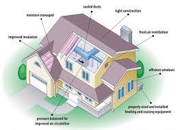 eco friendly homes plans amusing eco house plans pictures best idea home design