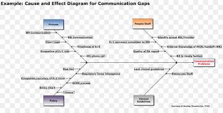 Ishikawa Diagram Causality 5 Whys Fish Bone Human Resource Png 5 Whys Form