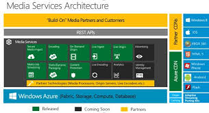 Azure Overview by Overview Of Azure Media Services Developer Com