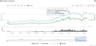 bitcoin yearly chart bitcoin market report btc price strong as new alt looms