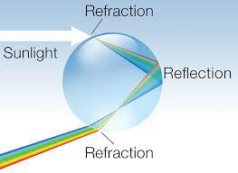 bureau of meter how do rainbows form social media bureau of meteorology