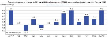 us bureau of labor statistics cpi january 2018 consumer price index atlas indicators investment advisors