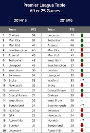 premier league table over the years what did the premier league table look like this time last year