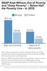 snap works for america u0027s children center on budget and policy