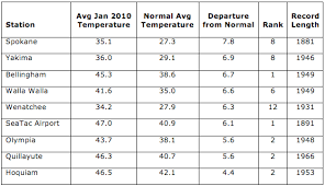 average global temperature by year table owsc january 2010 warm temperatures