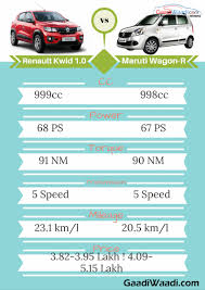 renault kwid specification automatic renault kwid 1 0 vs maruti suzuki wagon r u2013 specs comparison