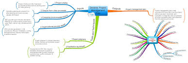 develop project management plan process mind map aligned with