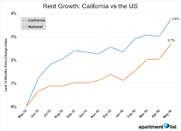 june 2016 california rent report apartment list