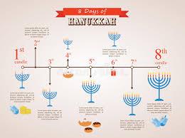 chanukah days hanukkah timeline 8 day infographics stock photo image