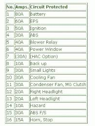 2005 honda jazz under the hood fuse box diagram u2013 circuit wiring