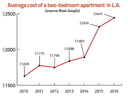 How Much Does An Apartment Cost In La Will Building More Housing U2014 Even Expensive Housing U2014 Ultimately
