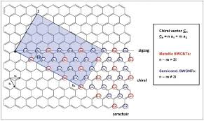 Armchair Carbon Nanotubes Characterizing The Chiral Character Of Single Walled Carbon