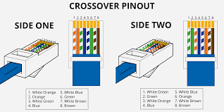 Home Cable Wiring Diagram How To Install An Ethernet Jack For A Home Network Beautiful Rj45