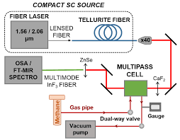 compact supercontinuum sources based on tellurite suspended core
