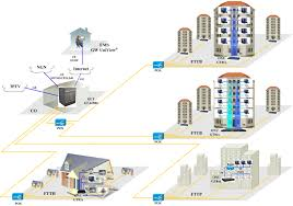 fiber to the home network design house design plans