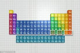 How Many Periods On The Periodic Table Periodic Table U0027s Seventh Row Is Finally Complete With Four New