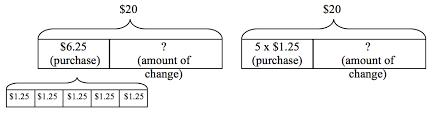modeling word problems scimathmn