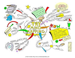 Ou Map Mind Map