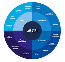 commercial model job description overview of financial modeling what is financial modeling