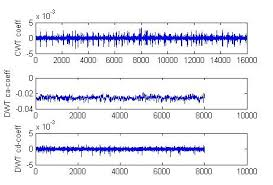 tutorial wavelet matlab wavelets a tool to analyze variations in signals amg s matlab