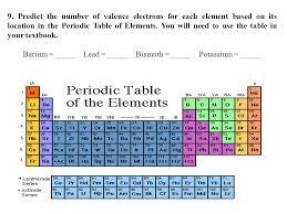 Potassium On Periodic Table Al Si Ne Li He P H Periodic Table Basics Be O Mg F Na N B C Cl