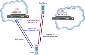 Global Load Balancing Dns And by Askf5 Manual Chapter Replacing A Dns Server With Big Ip Gtm
