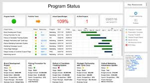everything you need to know about executive dashboards