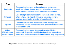 chapter 16 wireless networking technologies
