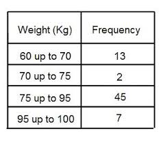 How To Do A Frequency Table How To Work Out The Modal Class Interval From A Grouped Frequency