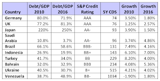 Credit Ratings Table by Putting A Price On Political Stability Flip Chart Fairy Tales