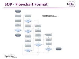 sop format sop templates 28 37 best free standard operating