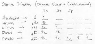 Electron Configuration Worksheet Answer Key Unit 10 Electrons In Atoms Mr Delemeester S Classroom
